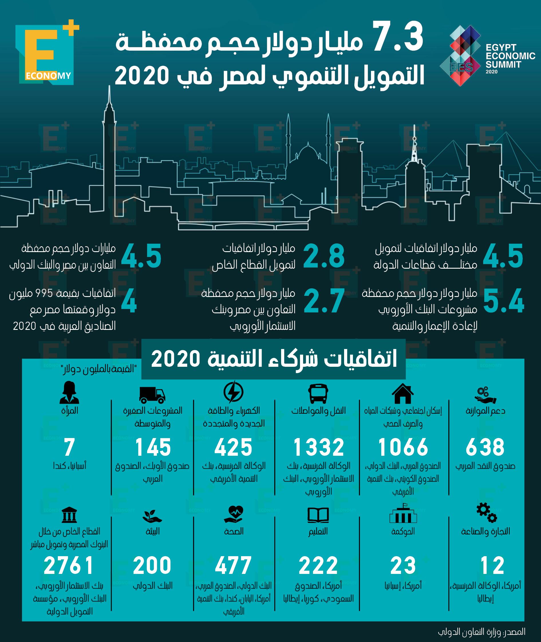 7.3 مليار دولار حجم محفظة التمويل التنموي لمصر في 2020