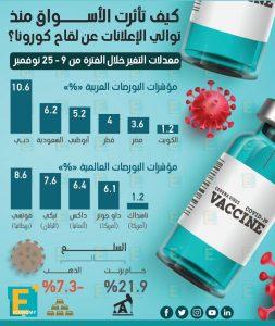 كيف تأثرت الأسواق منذ توالي الإعلانات عن لقاح فيروس كورونا
