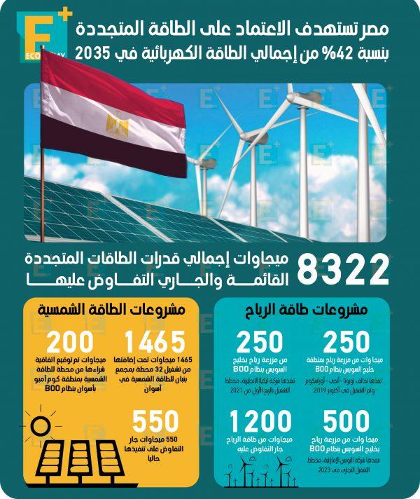 مصر تستهدف الاعتماد على الطاقة المتجددة بنسبة 42% بحلول 2035