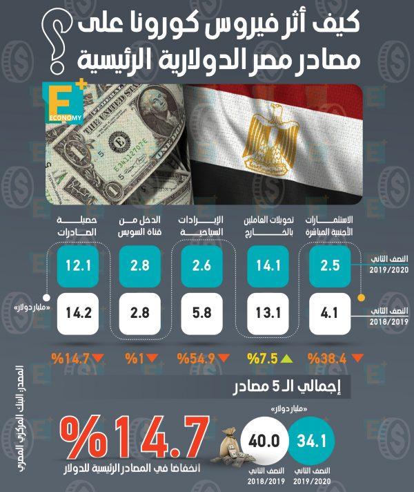 كيف أثر فيروس كورونا على مصادر مصر الرئيسية من الدولار؟