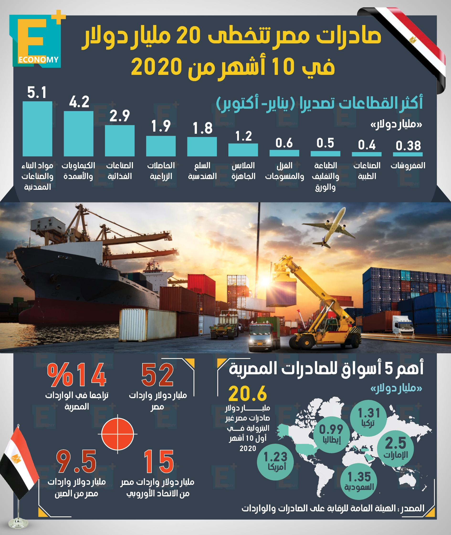 صادرات مصر تتخطى 20 مليار دولار في 10 أشهر من 2020