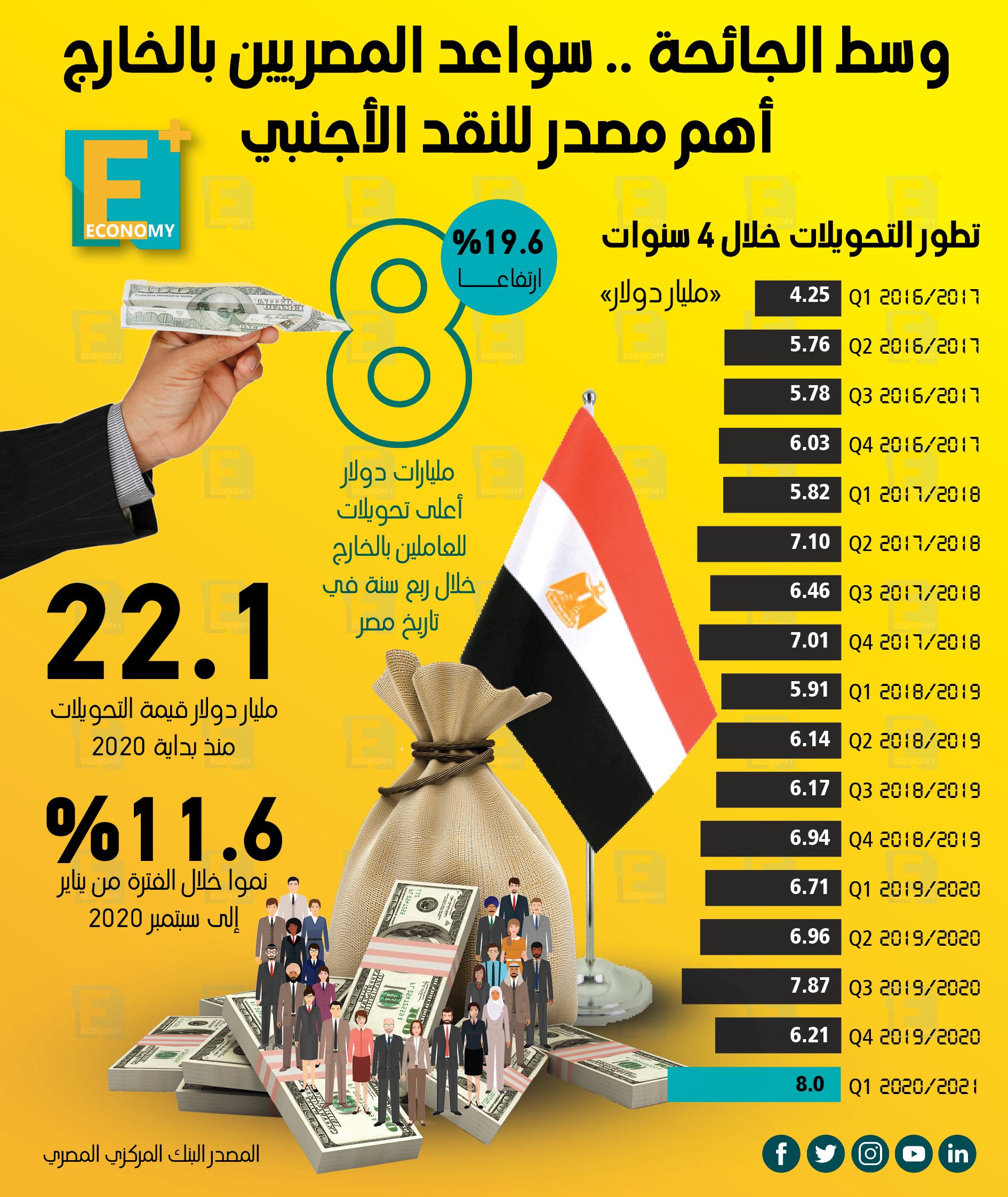 وسط الجائحة.. سواعد المصريين بالخارج أهم مصدر للنقد الأجنبي