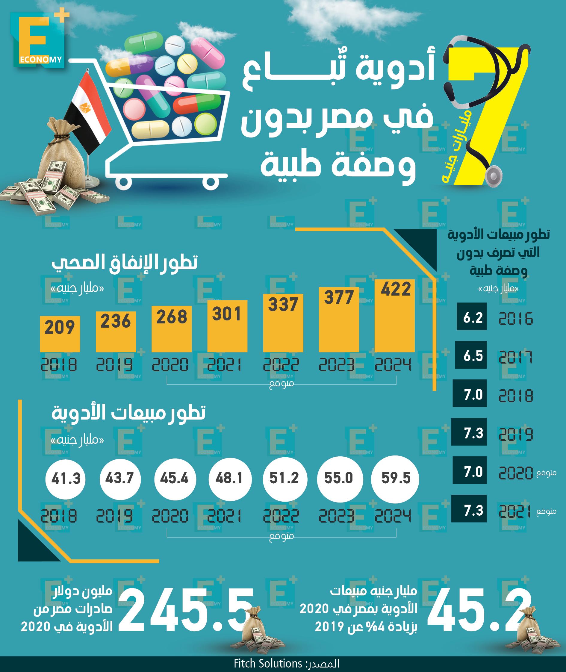 7 مليارات جنيه أدوية تُباع في مصر بدون وصفة طبية