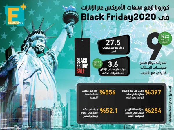 كورونا ترفع مبيعات الأمريكيين عبر الإنترنت في البلاك فريداي