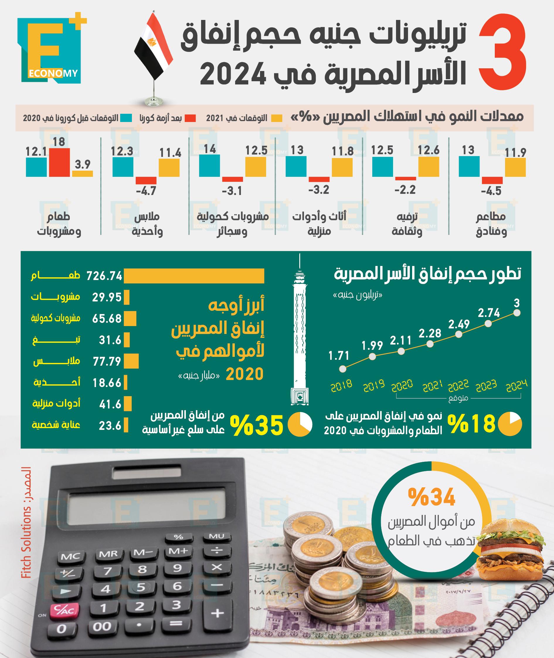 3 تريليونات جنيه حجم إنفاق الأسر المصرية في 2024