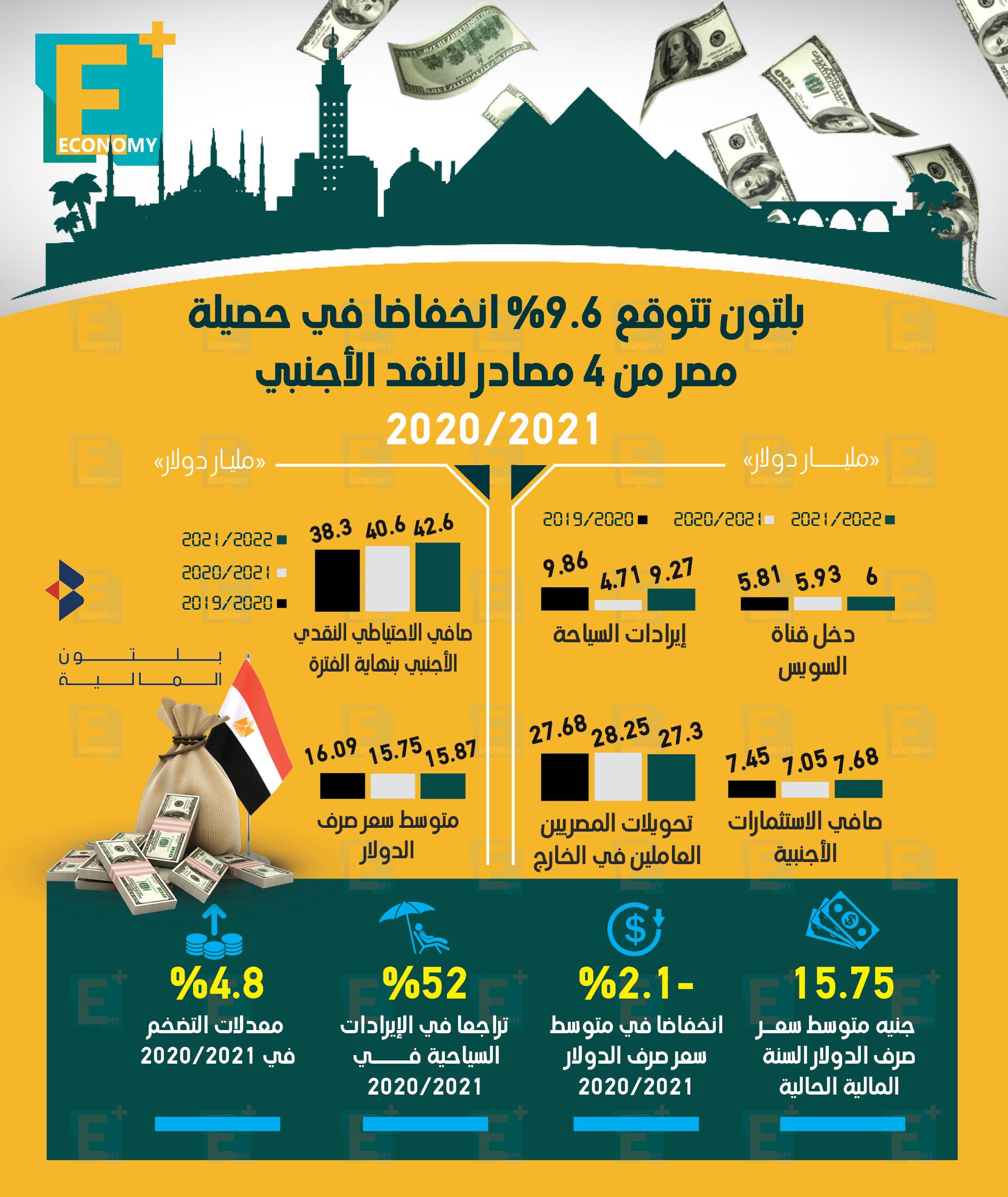 بلتون تتوقع 9.6% انخفاضًا في حصيلة مصر من 4 مصادر للنقد الأجنبي