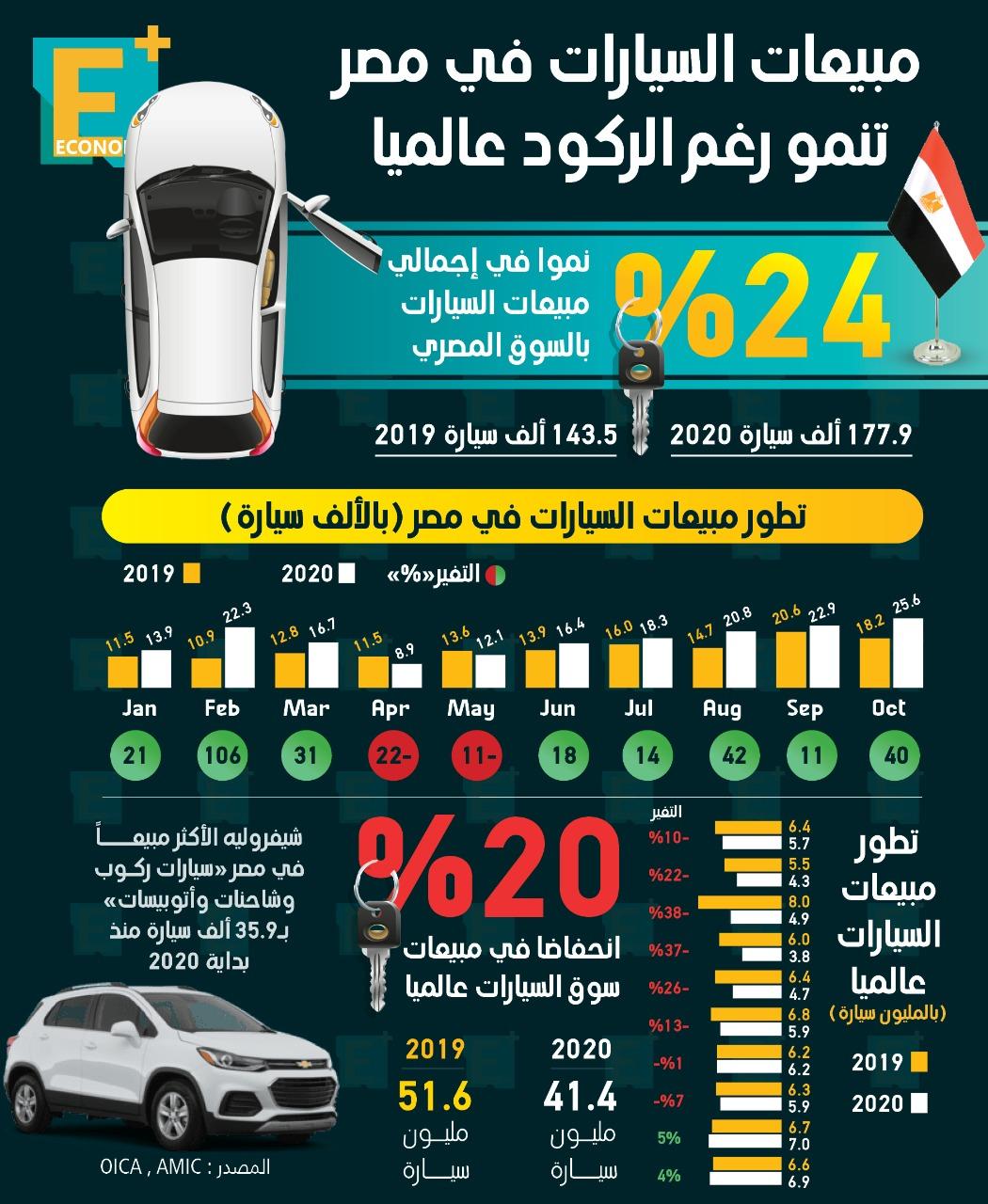 مبيعات السيارات في مصر تنمو رغم الركود عالمياً