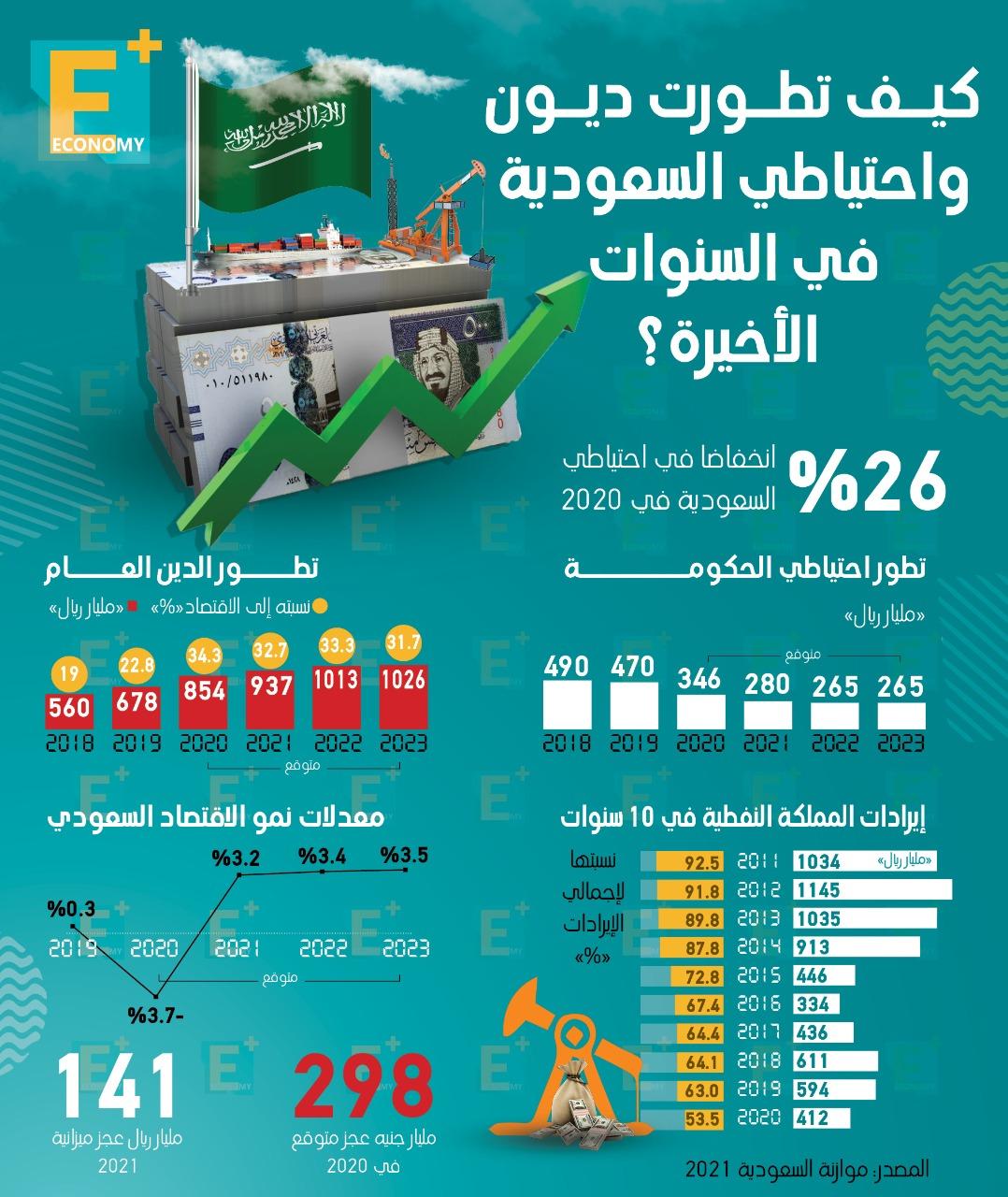 كيف تطورت ديون واحتياطي السعودية في السنوات الأخيرة؟