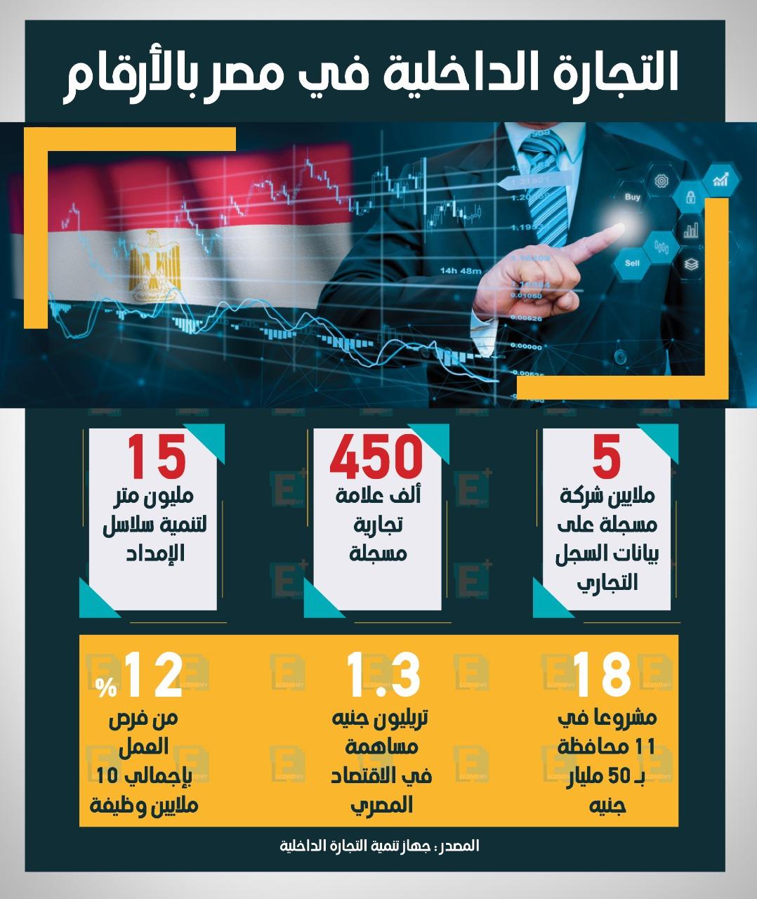 التجارة الداخلية في مصر بالأرقام