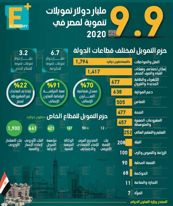 9.9 مليار دولار تمويلات تنموية لمصر في 2020