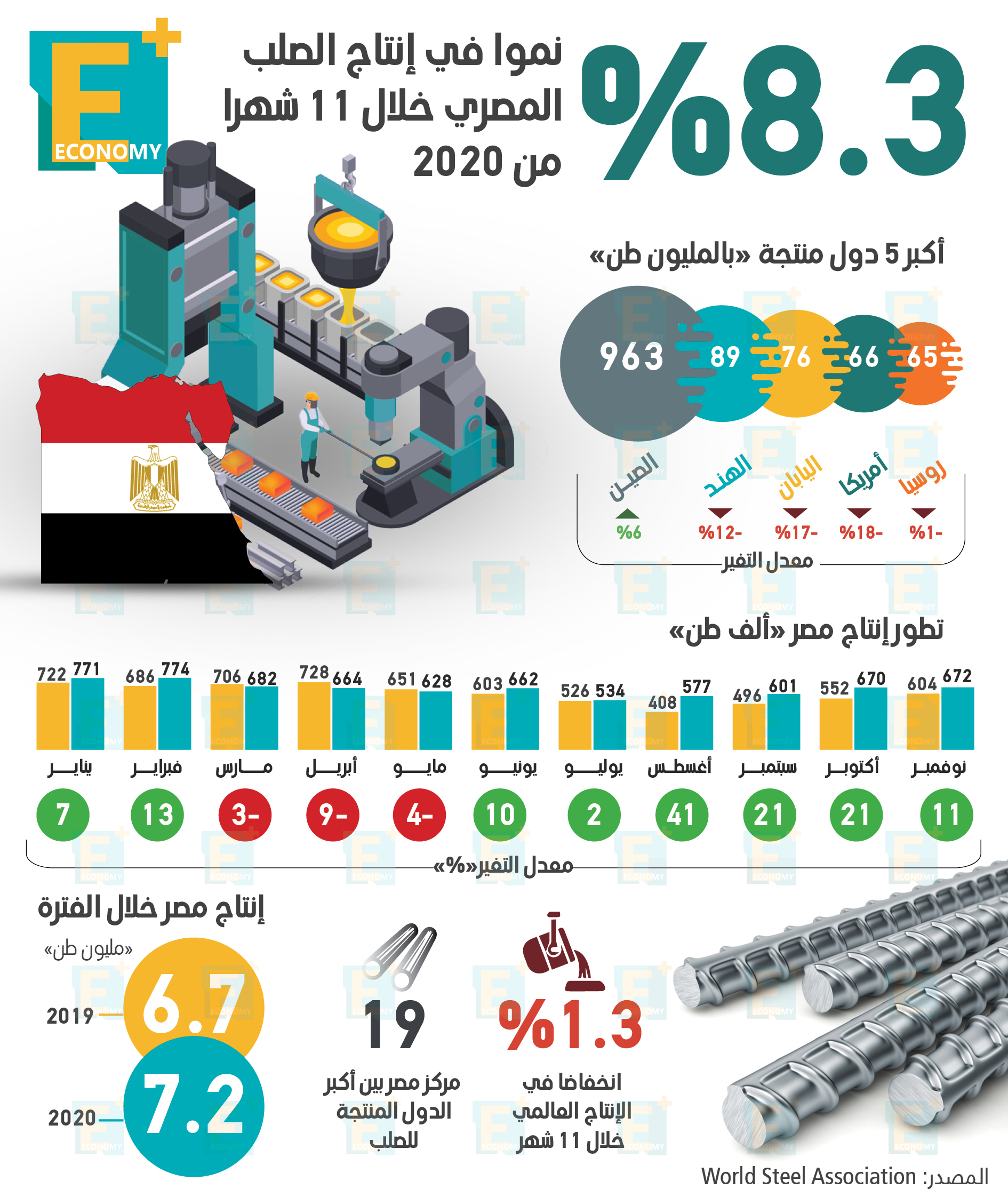 %8.3 نموا في إنتاج الصلب المصري خلال 11 شهرا من 2020