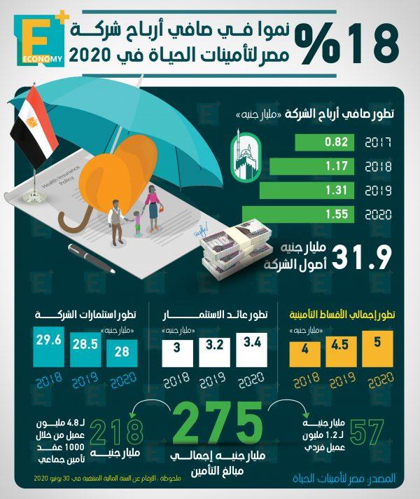 18 % نموا في صافي أرباح شركة مصر لتأمينات الحياة في 2020
