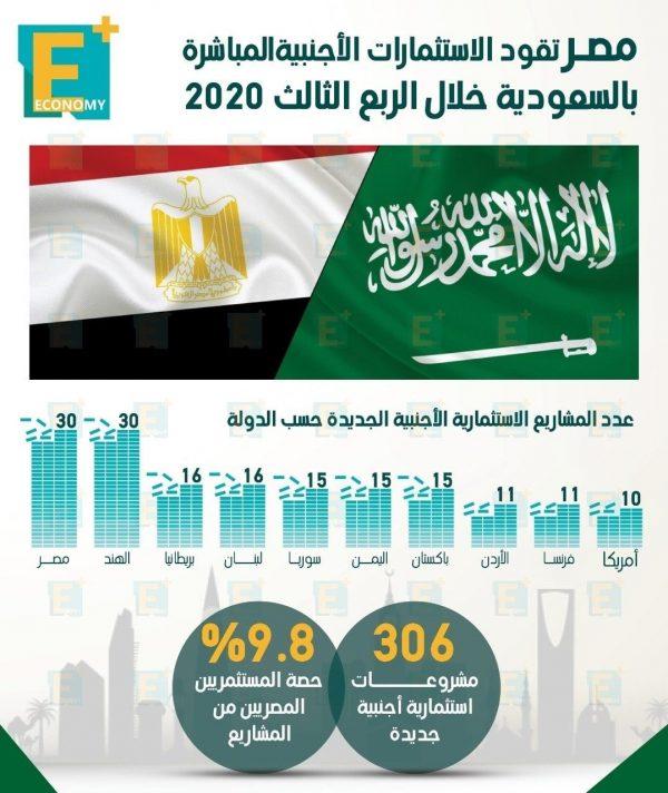 مصر تقود الاستثمارات الأجنبية المباشرة بالسعودية خلال الربع الثالث 2020