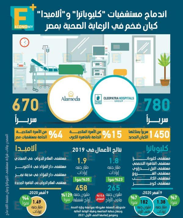 """اندماج مستشفيات """"كليوباترا"""" و""""ألاميدا"""" كيان ضخم في الرعاية الصحية بمصر"""