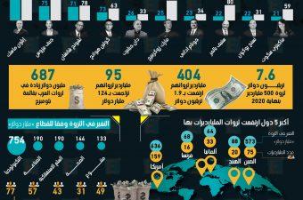 1.8 تريليون دولار أضافها أغنى 500 شخص بالعالم لثرواتهم في 2020