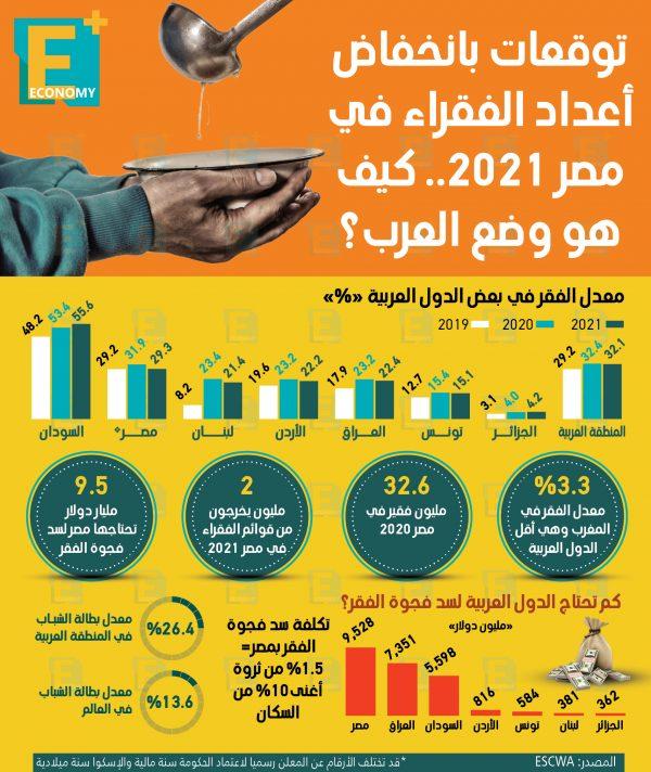 توقعات بانخفاض أعداد الفقراء في مصر 20121.. كيف هو وضع العرب؟