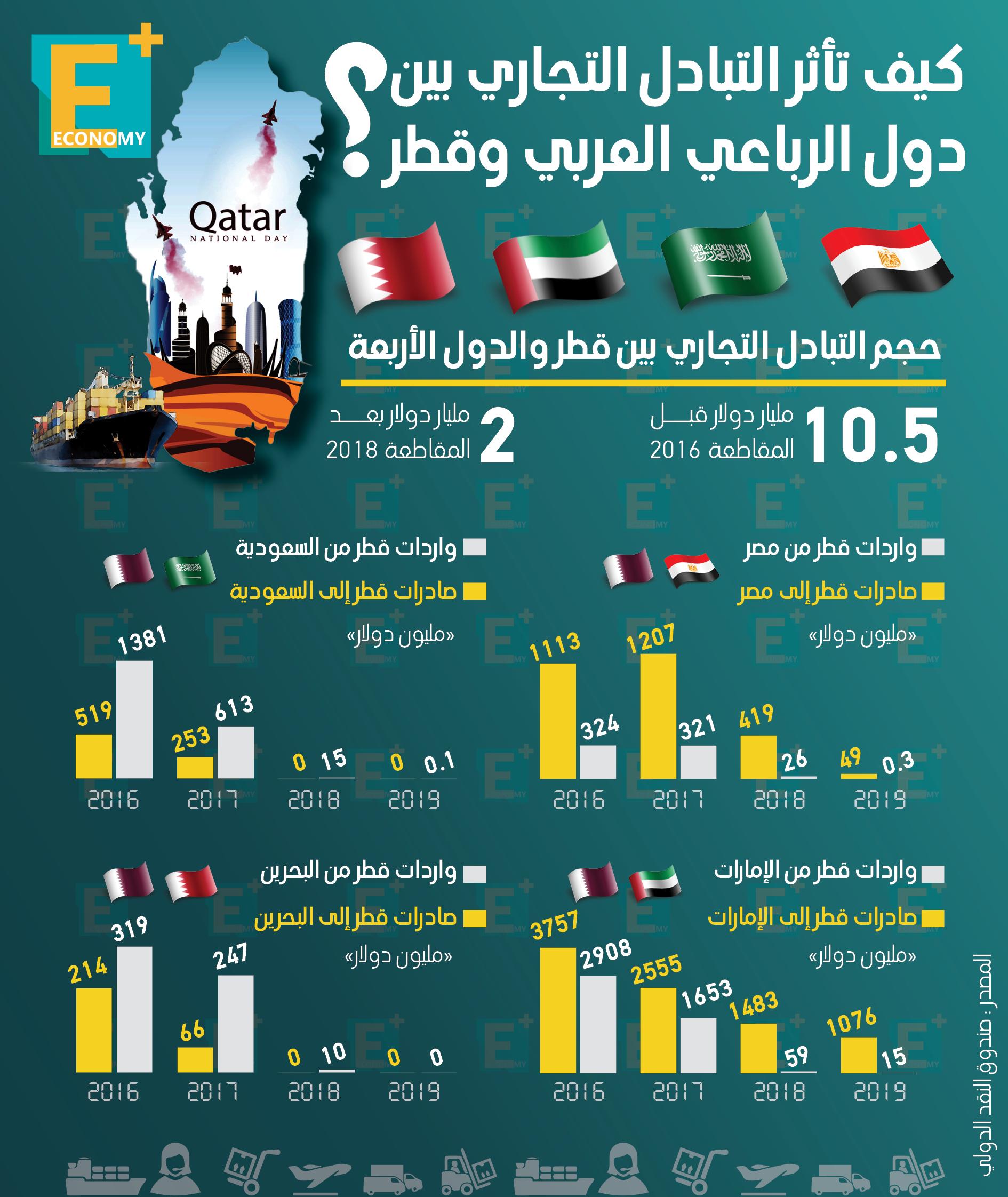 كيف تأثر التبادل التجاري بين دول الرباعي العربي وقطر؟