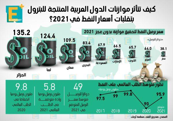 كيف تتأثر موازنات الدول العربية المنتجة للبترول بتقلبات الأسعار في 2021؟