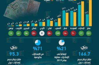 مصر الأولى بين دول الشرق الأوسط في إصدار السندات خلال 2020