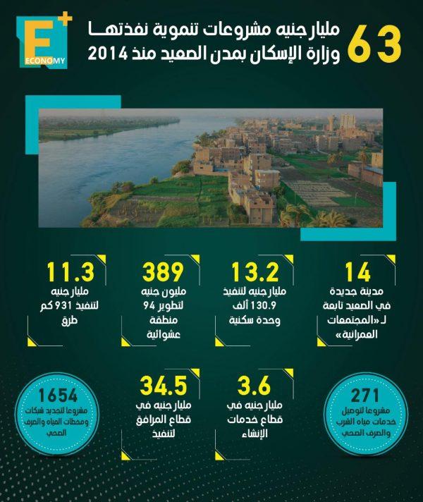 63 مليار جنيه مشروعات نفذتها وزارة الإسكان بمدن الصعيد منذ 2014