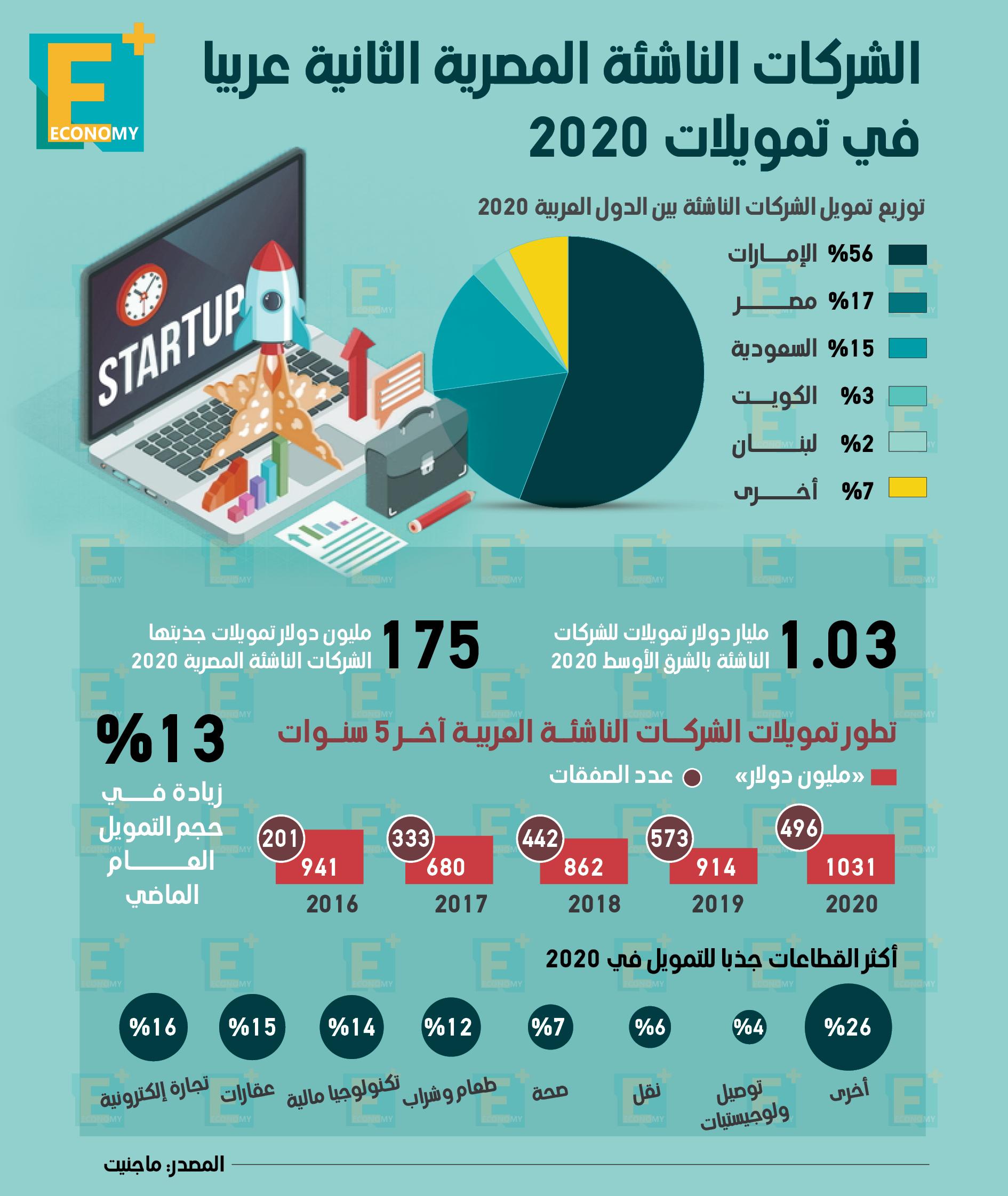 الشركات الناشئة المصرية الثانية عربيا في تمويلات 2020