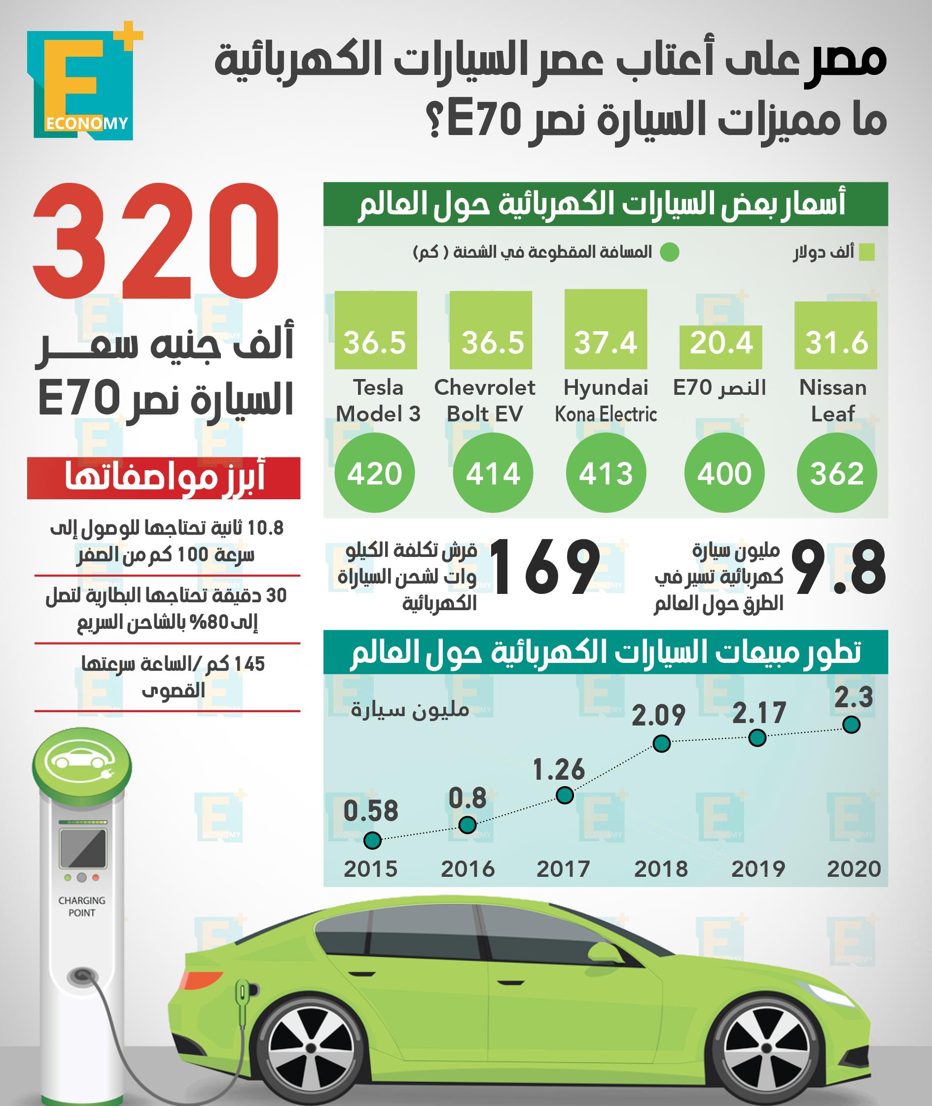 مصر على أعتاب عصر السيارات الكهربائية