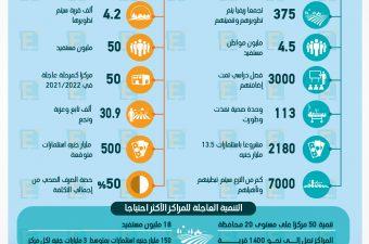 كيف ستطور الدولة الريف المصري في 3 سنوات فقط؟
