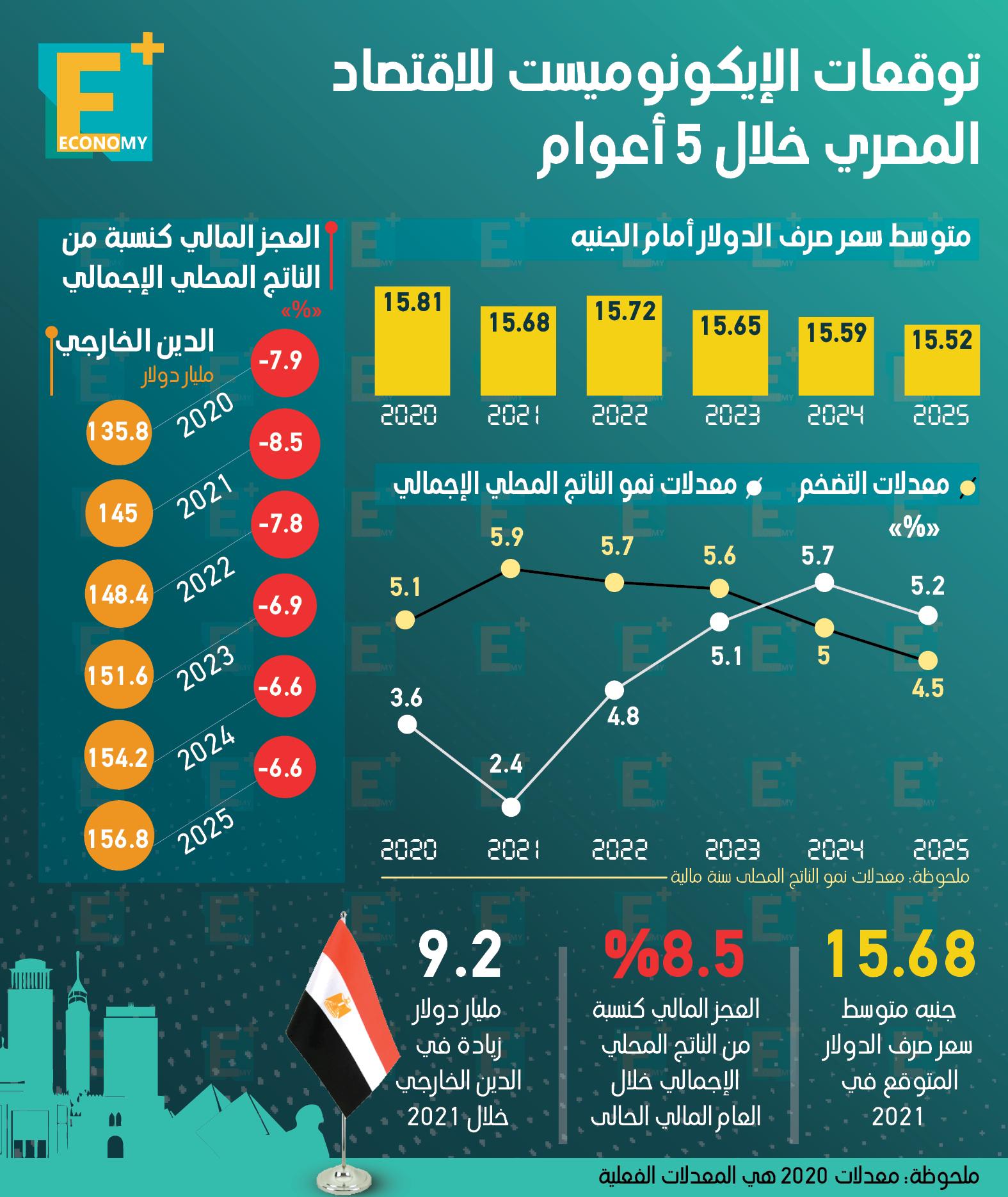 توقعات الإيكونوميست للاقتصاد المصري خلال 5 أعوام