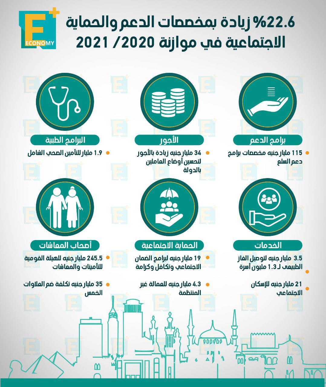 22.6 % زيادة بمخصصات الدعم والحماية الاجتماعية في موازنة 2020-2021