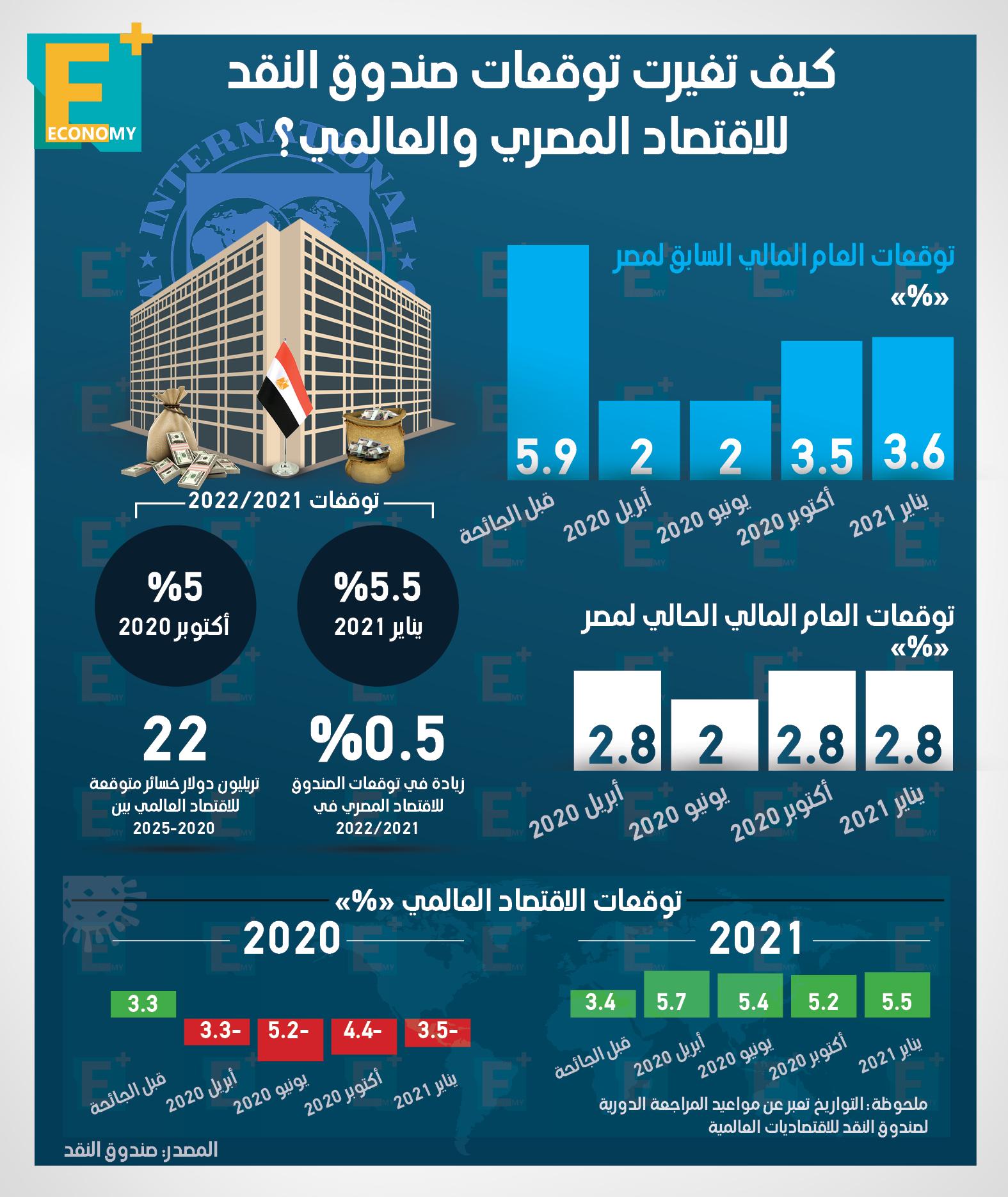 كيف تغيرت توقعات صندوق النقد للاقتصاد المصري والعالمي؟