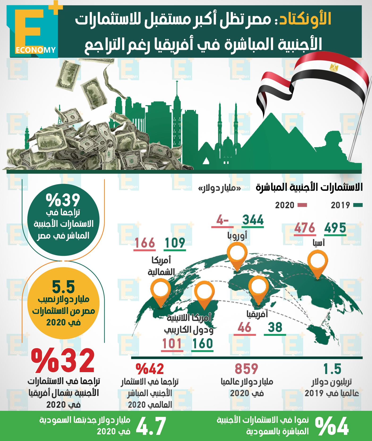 الأونكتاد: مصر تظل أكبر مستقبل للاستثمارات الأجنبية المباشرة في أفريقيا رغم التراجع