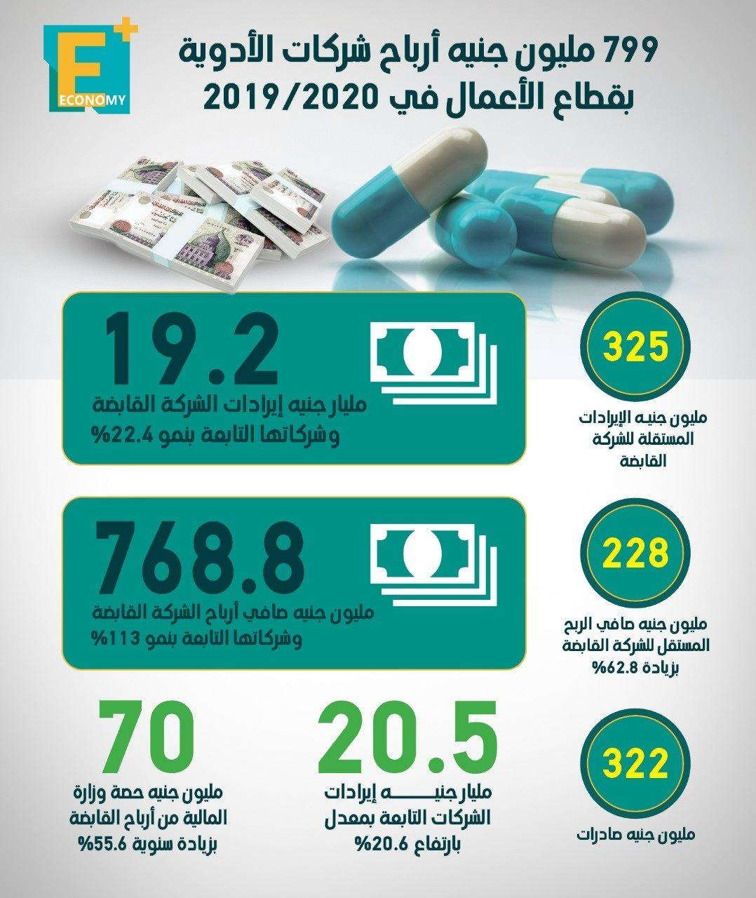 799 مليون جنيه أرباح شركات الأدوية بقطاع الأعمال في 2020/2019
