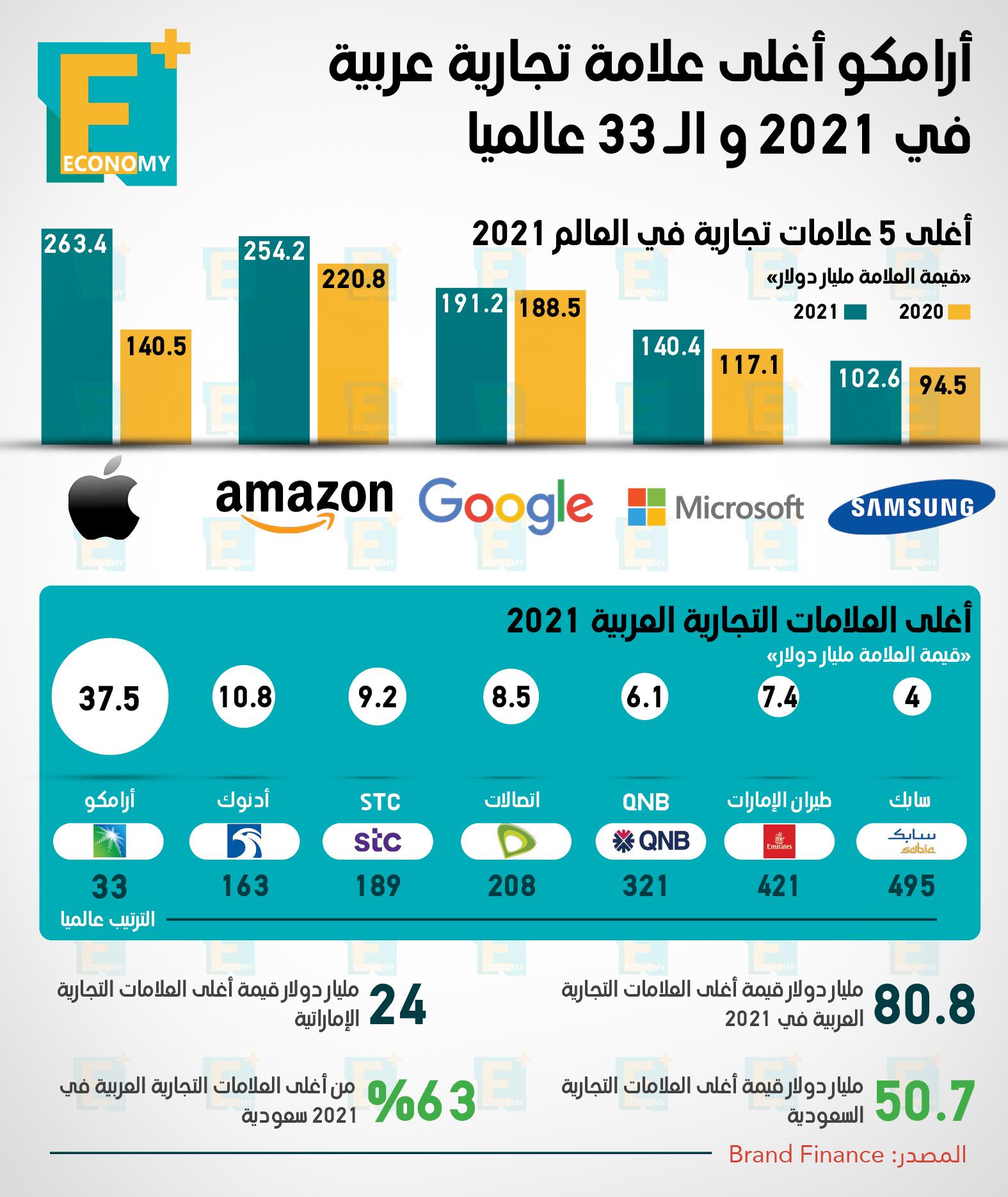 أرامكو أغلى العلامات التجارية في العالم العربي