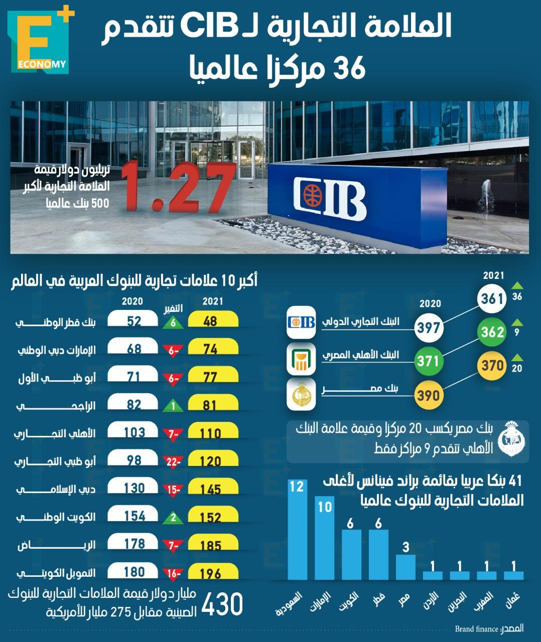 العلامة التجارية لـ CIB تتقدم  36 مركزاً عالمياً