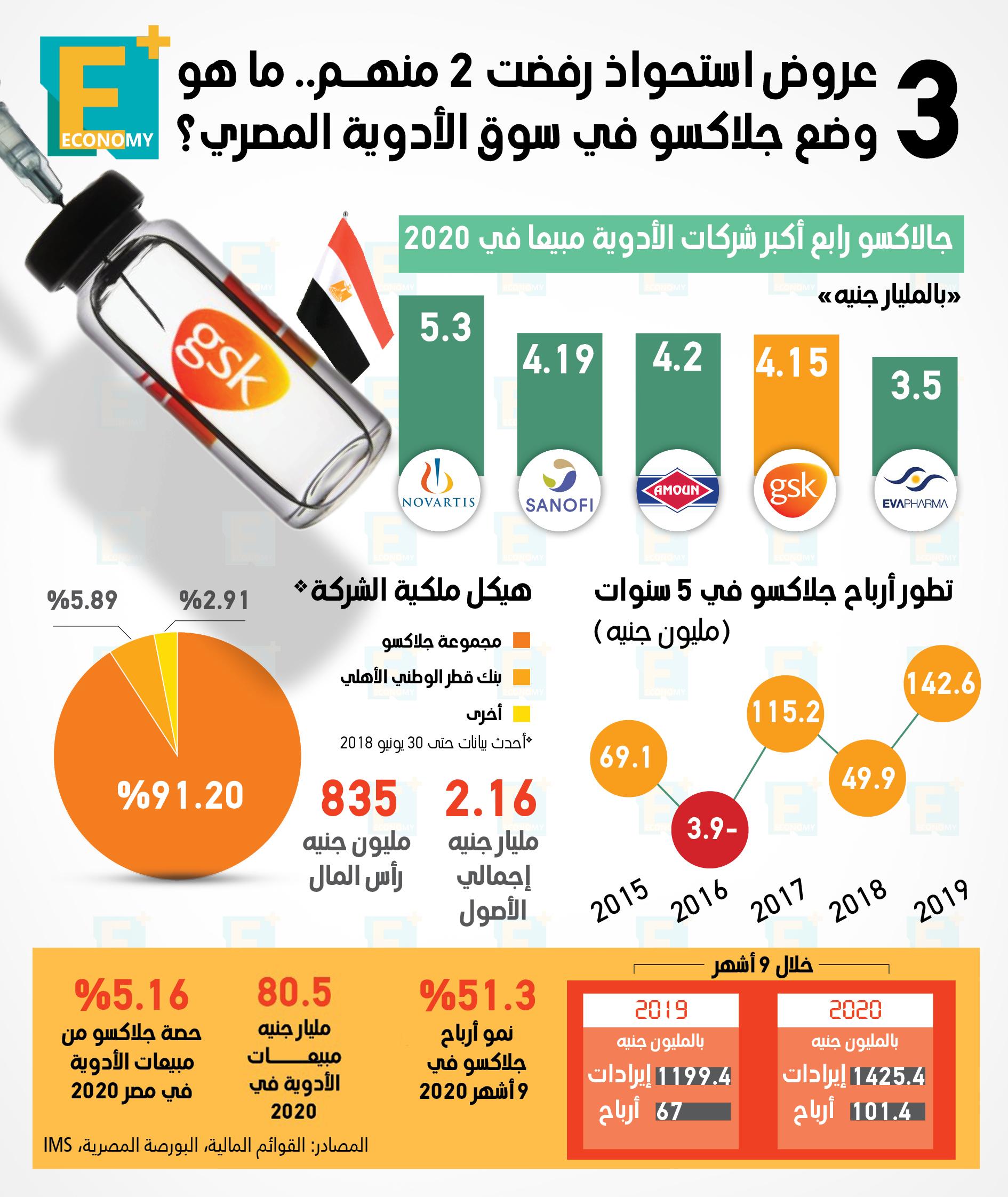 3 عروض استحواذ رفضت 2 منهم.. ما هو وضع جلاكسو في سوق الأدوية المصري؟
