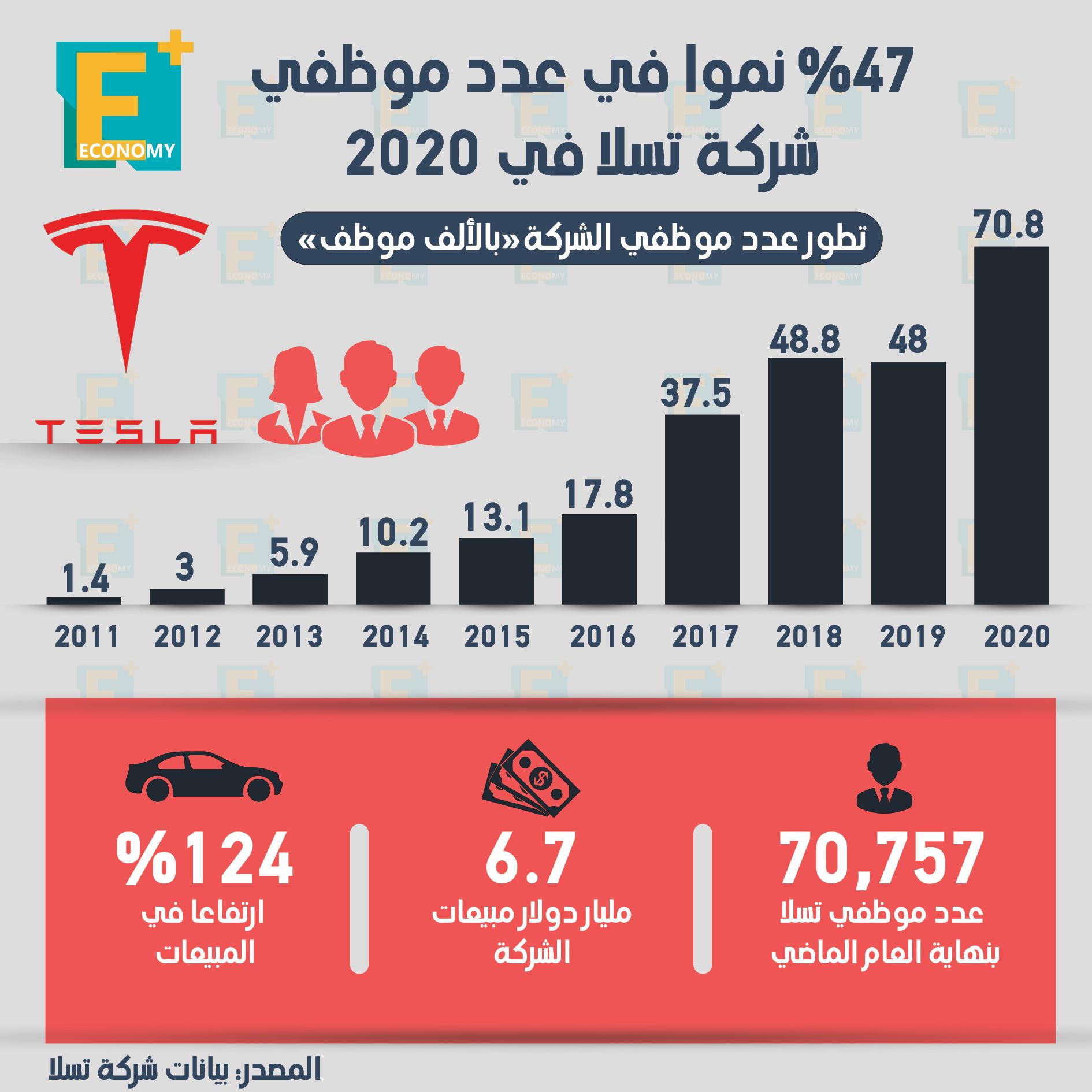 %47 نموا في عدد موظفي شركة تسلا في 2020