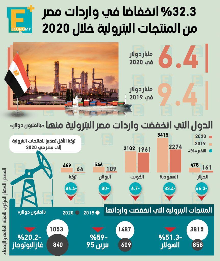 المنتجات البترولية