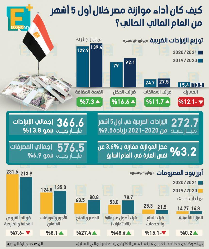 موازنة مصر