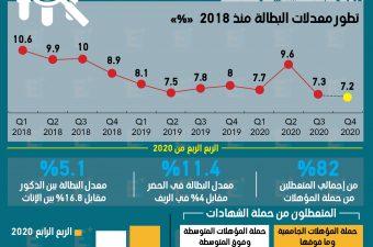 مصر تسجل أقل معدل بطالة منذ أكثر من ربع قرن
