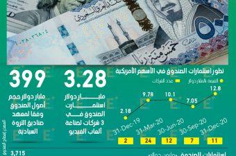 الصندوق السيادي السعودي يرفع استثماراته في البورصة الأمريكية بـ487% خلال 2020