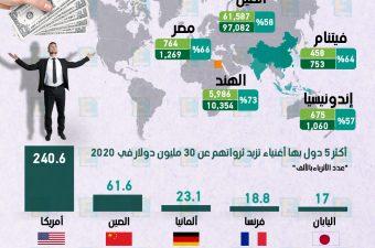 توقعات.. مصر ثاني أكبر دولة نموًا في عدد الأثرياء بالعالم في 2024