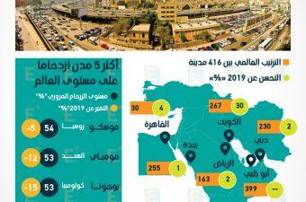 القاهرة أكثر المدن العربية ازدحاما في 2020