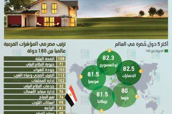 جاءت مصر في المركز الـ 94 بين أكثر 180 دولة خُضرة في العالم.