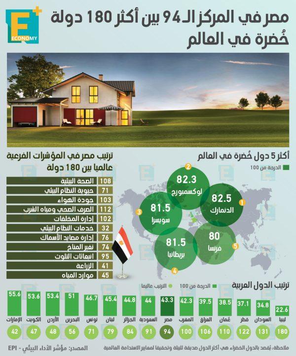 مصر في المركز الـ 94 بين أكثر 180 دولة خُضرة في العالم
