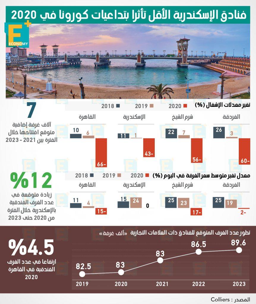 معدلات اشغال الفنادق