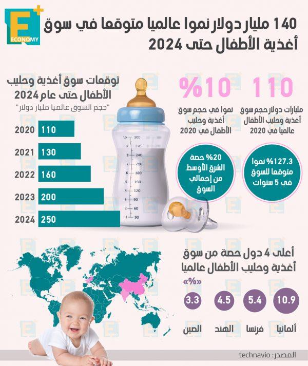140 مليار دولار نمواً عالميا متوقعا في سوق أغذية الأطفال حتى 2024