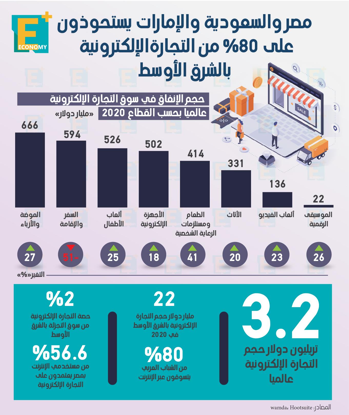 مصر والسعودية والإمارات يستحوذون على 80% من التجارة الإلكترونية بالشرق الأوسط