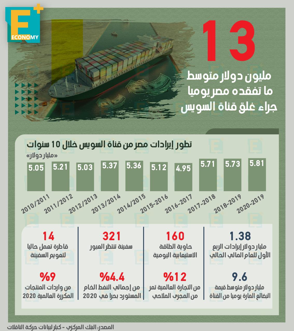 13 مليون دولار متوسط ما تفقده مصر يوميًا جراء غلق قناة السويس