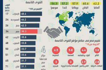 مصر الـ 4 عربيا والـ 34 عالمياً بمؤشر القوى الناعمة 2021