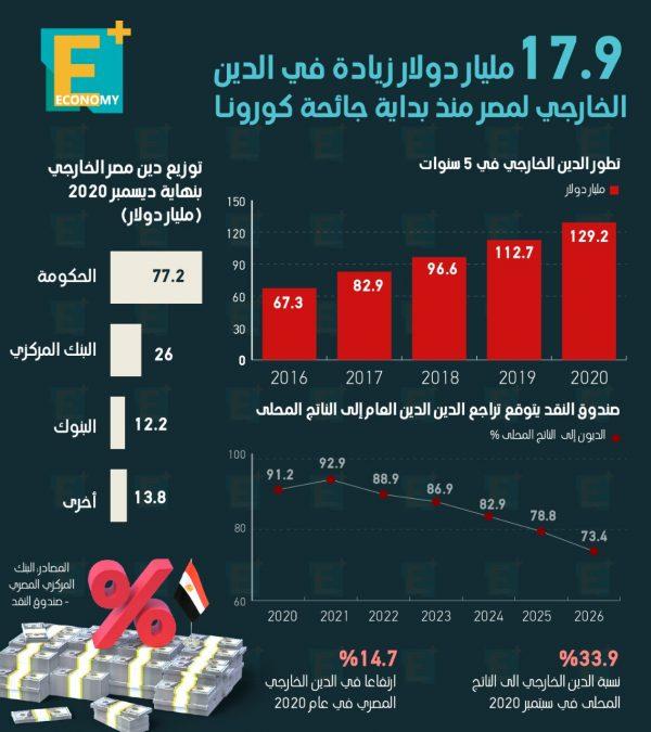 17.9 مليار دولار زيادة في الدين الخارجي لمصر منذ بداية جائحة كورونا